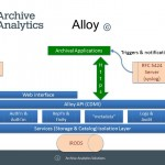 Alloy Architecture